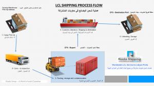 Riada-LCL-Service